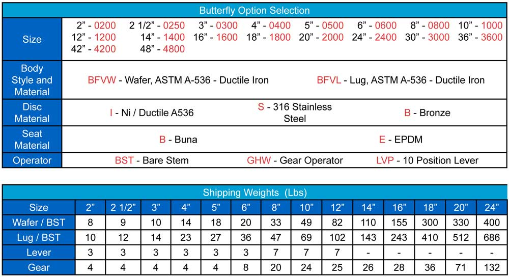 Butterfly Option Selection and Shipping Weight