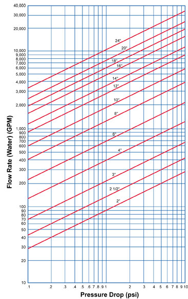 Pressure Drop Chart of Sure Flow Fabricated Basket Strainers