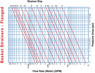 Sure Flow Equipment Flow Rate vs Pressure Drop Chart for Flanged Basket Strainer