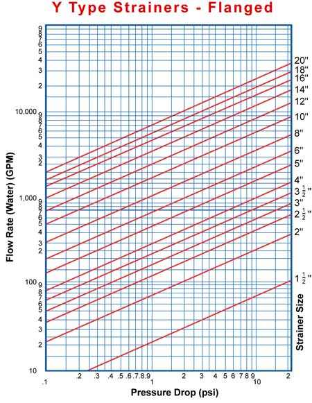 Pressure Drop Chart Flanged-Y-Strainers