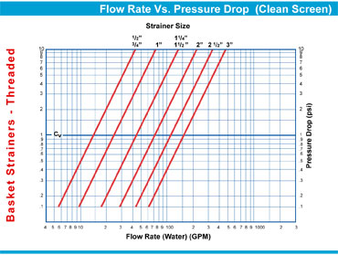 Pressure Drop Chart Threaded Basket Strainers Sure Flow
