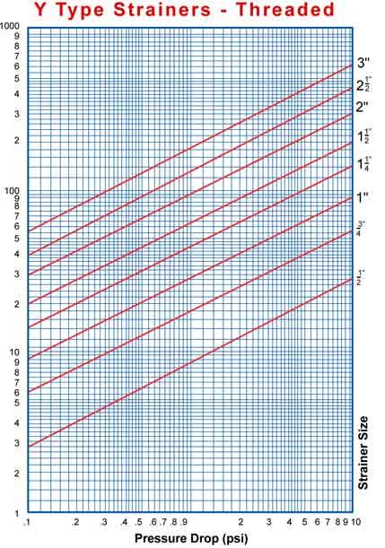Pressure Drop Chart threaded Y-Strainer