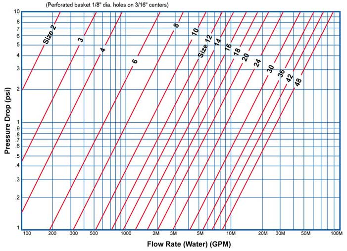 Pressure Drop Chart Fabricated Tee Strainer | Sure Flow