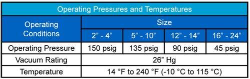 AMS operating pressures