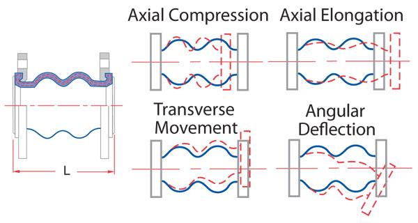 AMT allowable movements flexible connectors