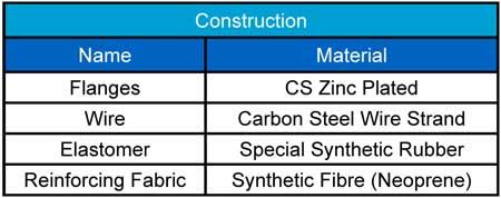 AMT contruction chart