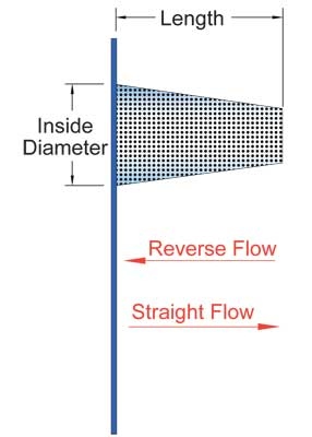 Basket Strainer schematic dimesions Sure Flow