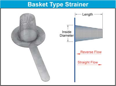 Basket type strainers protect equipment by removing solids from liquids and other piping systems with the use of a perforated or wire mesh straining screen in a vertically oriented chamber.