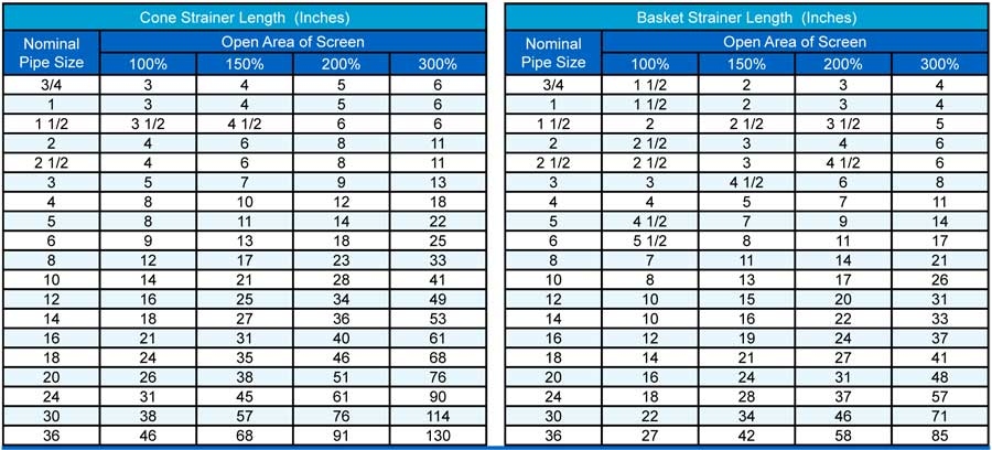 Cone Basket Strainer Length chart Sure Flow
