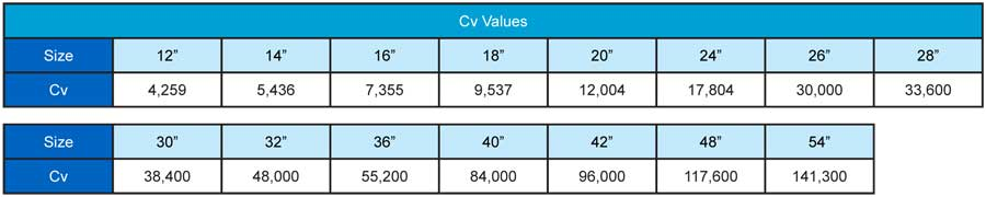 Cv Values 150 to 600 Flange Style