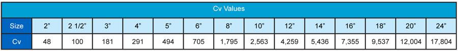 Cv Values 900 to 2500 Wafer Check Valve