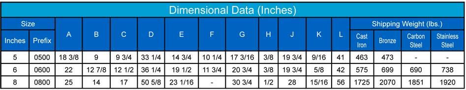 Sure Flow Dimensional Data chart 5 6 8 Duplex Strainers