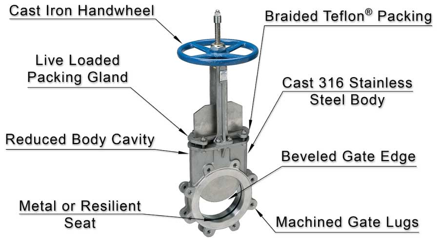 Detailed breakdown of features of Sure Flow Knife Gate Valve