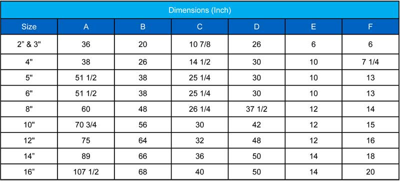 Dimensions FRP Duplex Strainers chart