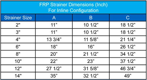 Dimensions P-Series FRP Strainer Sure Flow