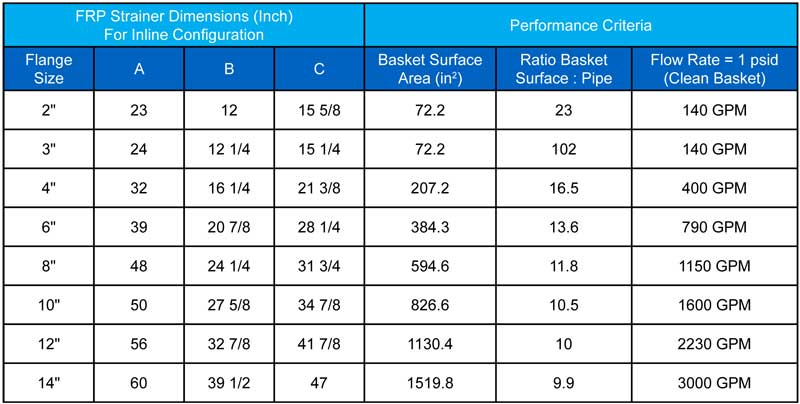 Sure Flow Dimensions and Performance chart FRP Y Strainers