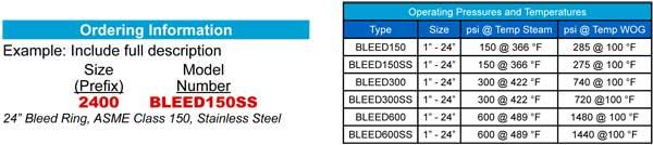 Bleed Rings Ordering Info Operating Pressures