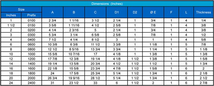 Line Blinds Class 150 Dimensions