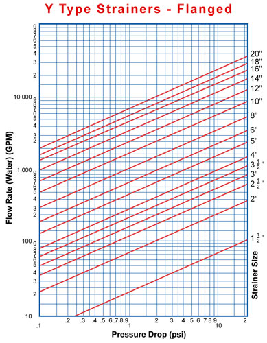 Velocity and Viscosity – The Reality of Pressure Drop with